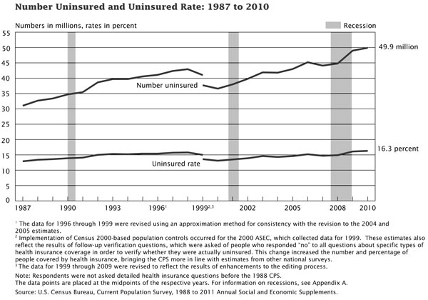 Healthcare BWUS Census Bureau Uninsured Graph 600 The Questionable Health of Our Nation – What Can Corvallis Do?
