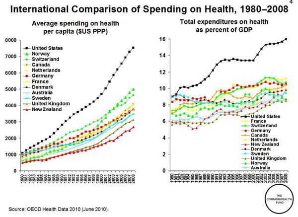 Healthcare Chart Health Care Spending By Nation 600 The Questionable Health of Our Nation – What Can Corvallis Do?